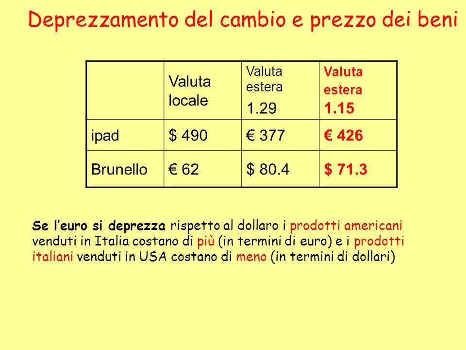 Deprezzamento del cambio e prezzo dei beni