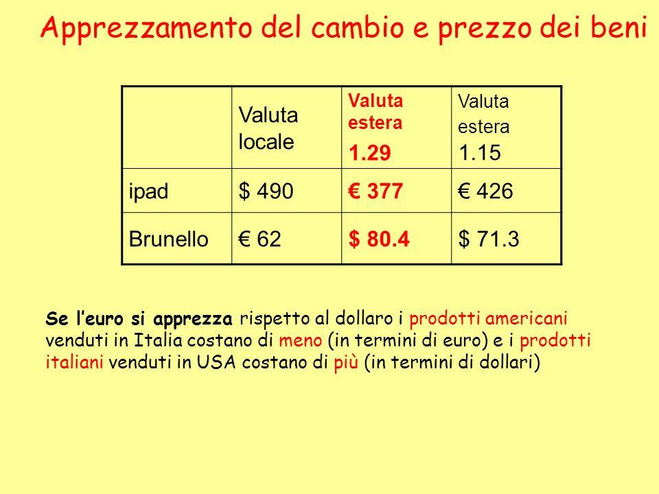 Apprezzamento del cambio e prezzo dei beni