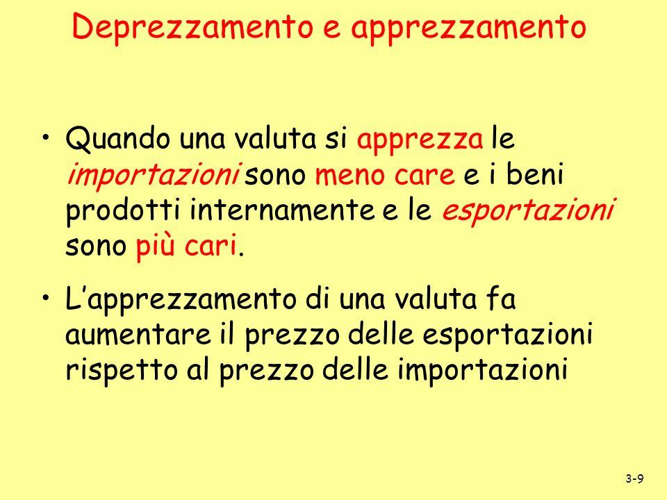 Deprezzamento e apprezzamento