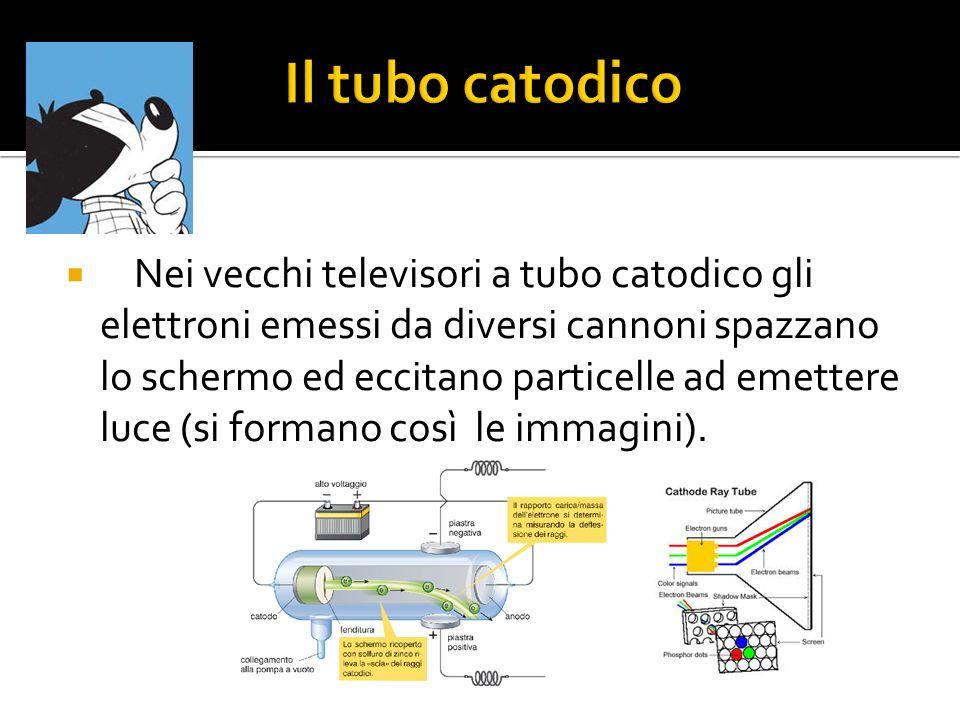 Il tubo catodico