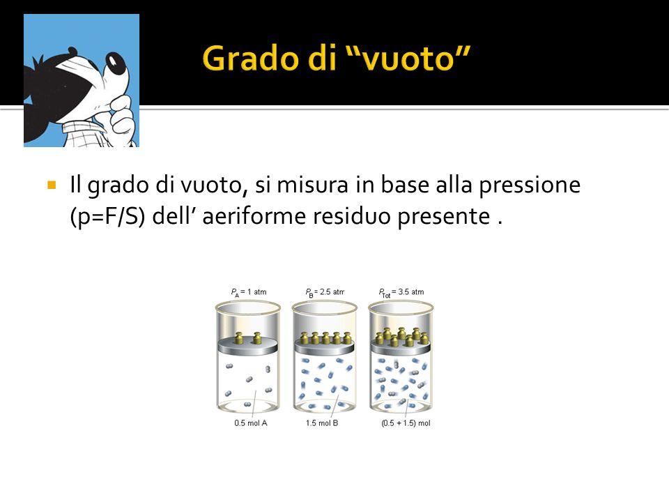 Grado di vuoto Il grado di vuoto, si misura in base alla pressione (p=F/S) dell' aeriforme residuo presente .