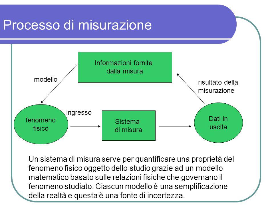 Processo di misurazione