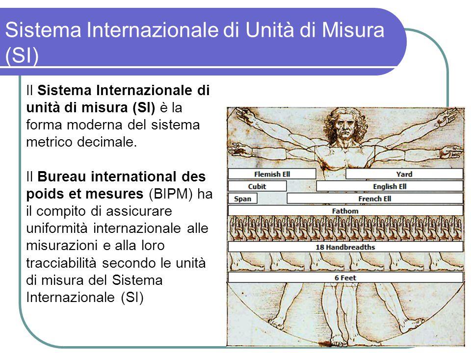 Sistema Internazionale di Unità di Misura (SI)