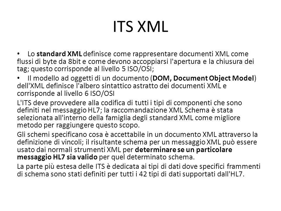 ITS XML