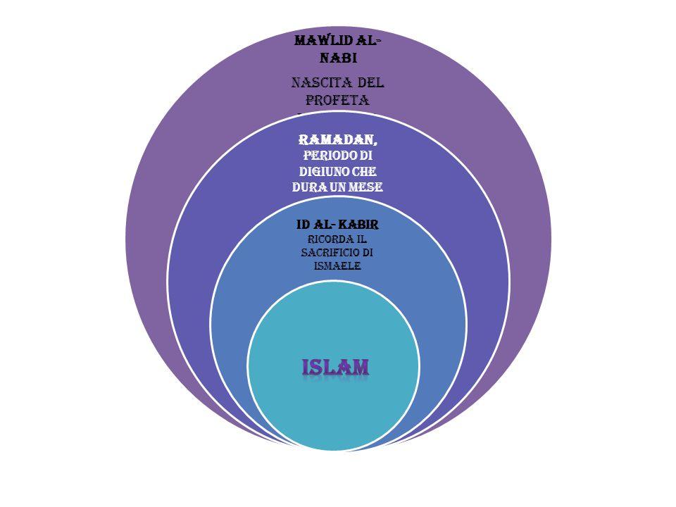 ISLAM Mawlid al-Nabi nascita del profeta Muhammad