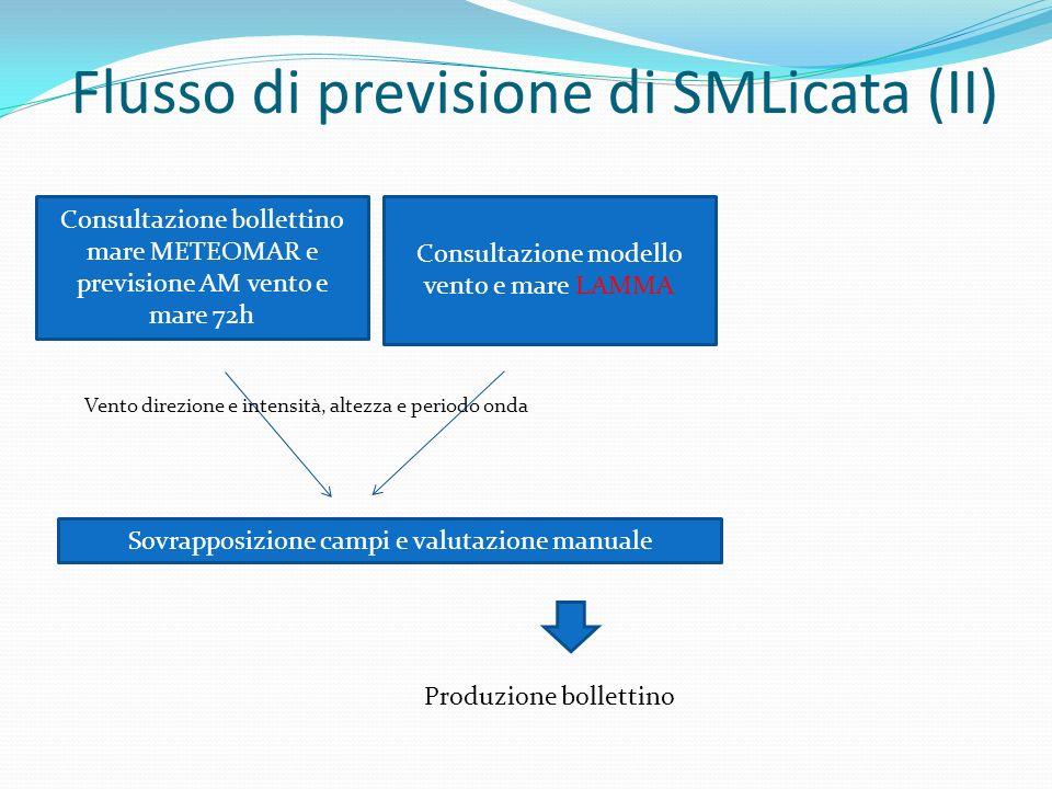 Flusso di previsione di SMLicata (II)