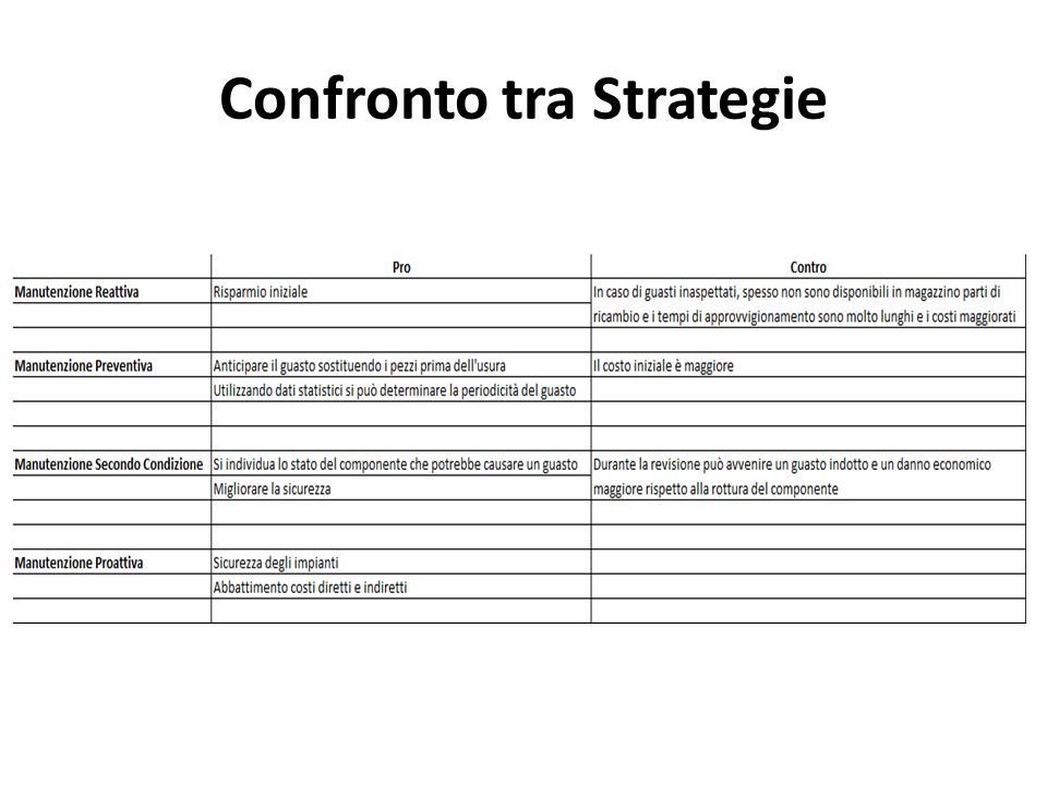 Confronto tra Strategie