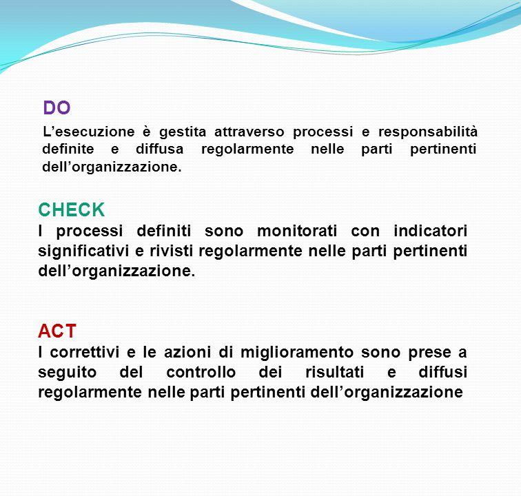 DO L'esecuzione è gestita attraverso processi e responsabilità definite e diffusa regolarmente nelle parti pertinenti dell'organizzazione.