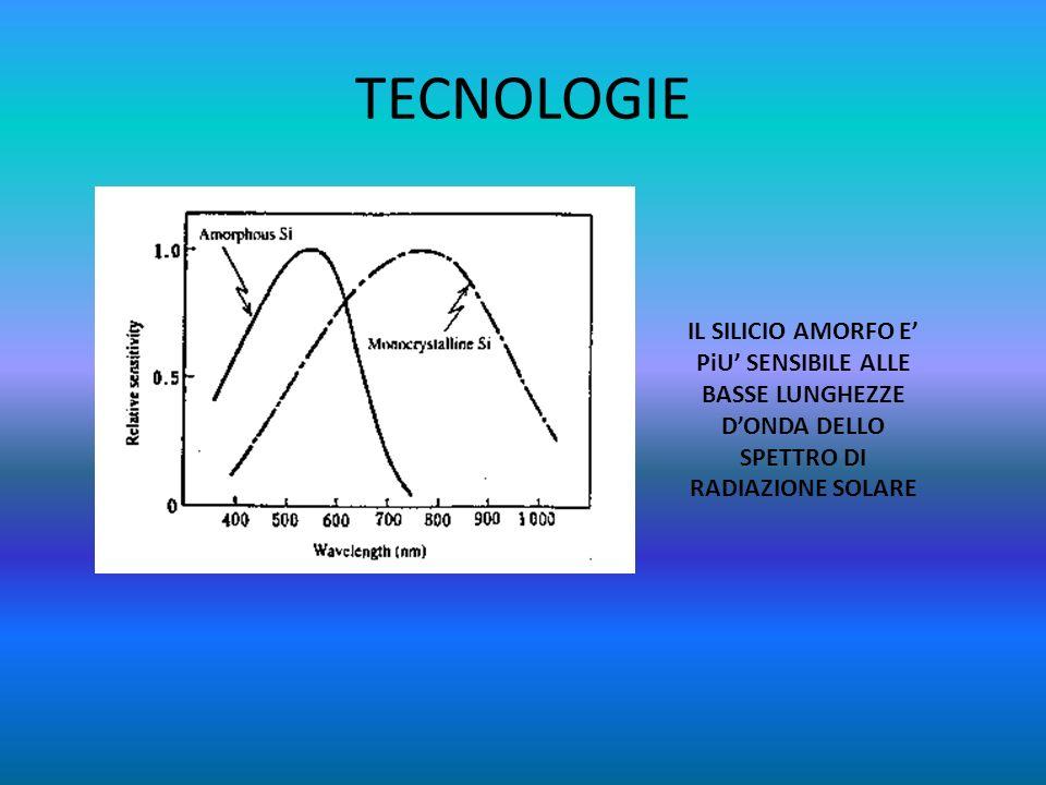 TECNOLOGIE IL SILICIO AMORFO E' PiU' SENSIBILE ALLE BASSE LUNGHEZZE D'ONDA DELLO SPETTRO DI RADIAZIONE SOLARE.