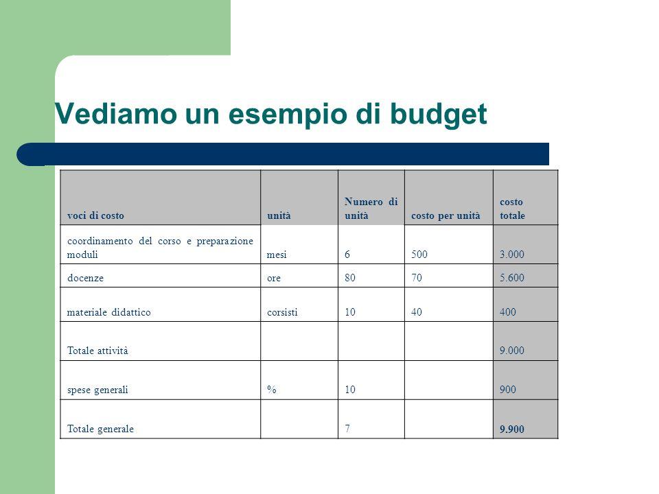 Vediamo un esempio di budget