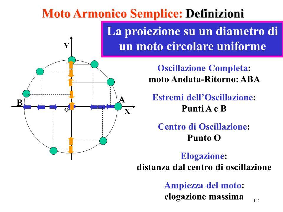 Moto Armonico Semplice: Definizioni