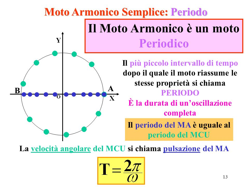 Il Moto Armonico è un moto Periodico