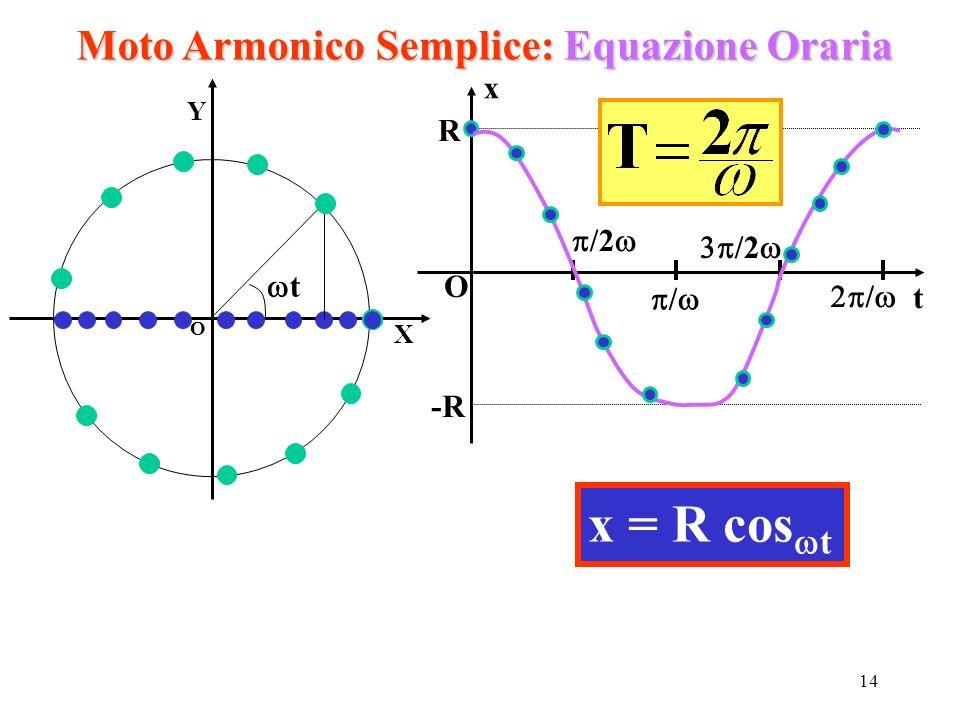 Moto Armonico Semplice: Equazione Oraria