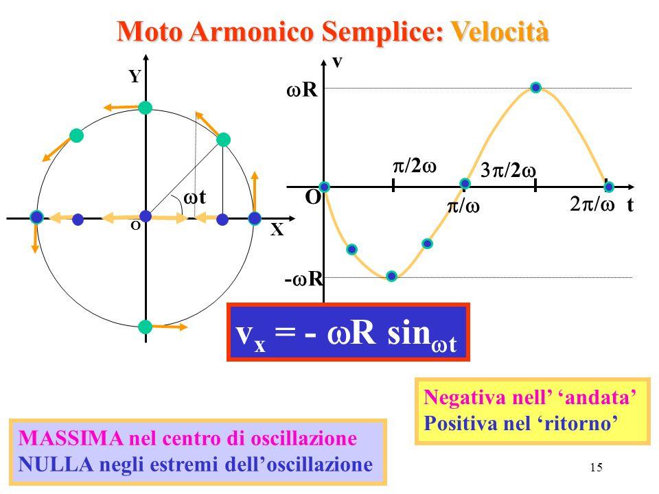 Moto Armonico Semplice: Velocità