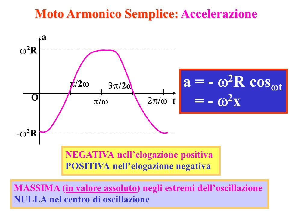 Moto Armonico Semplice: Accelerazione