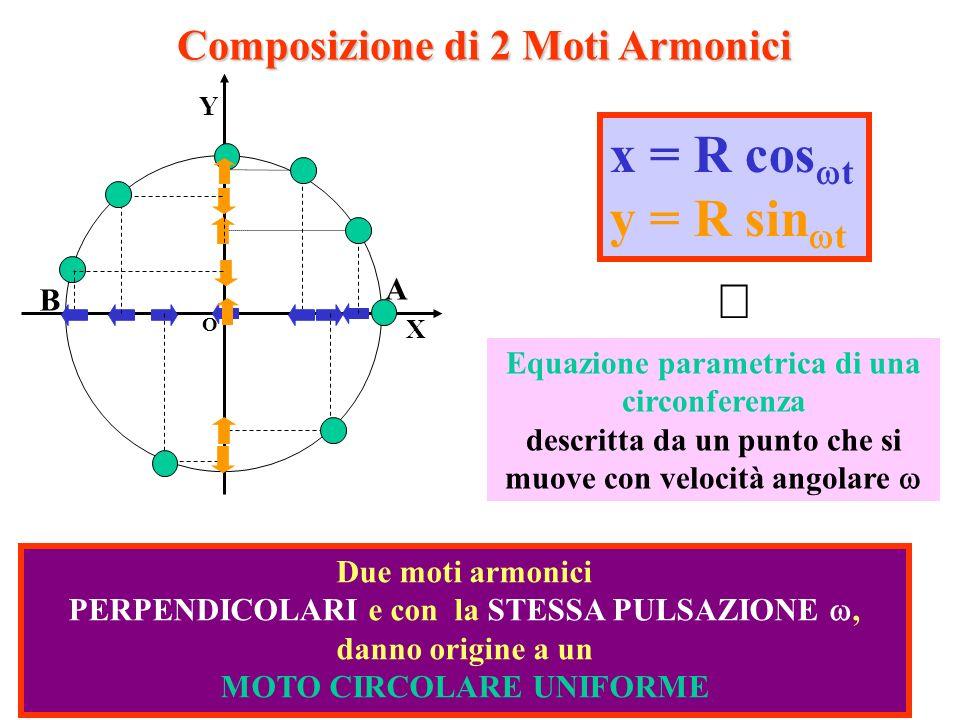 x = R coswt y = R sinwt ß Composizione di 2 Moti Armonici A B