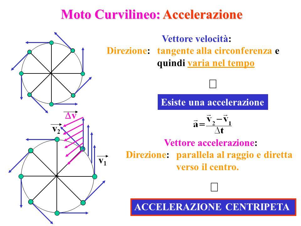 Moto Curvilineo: Accelerazione Vettore accelerazione: