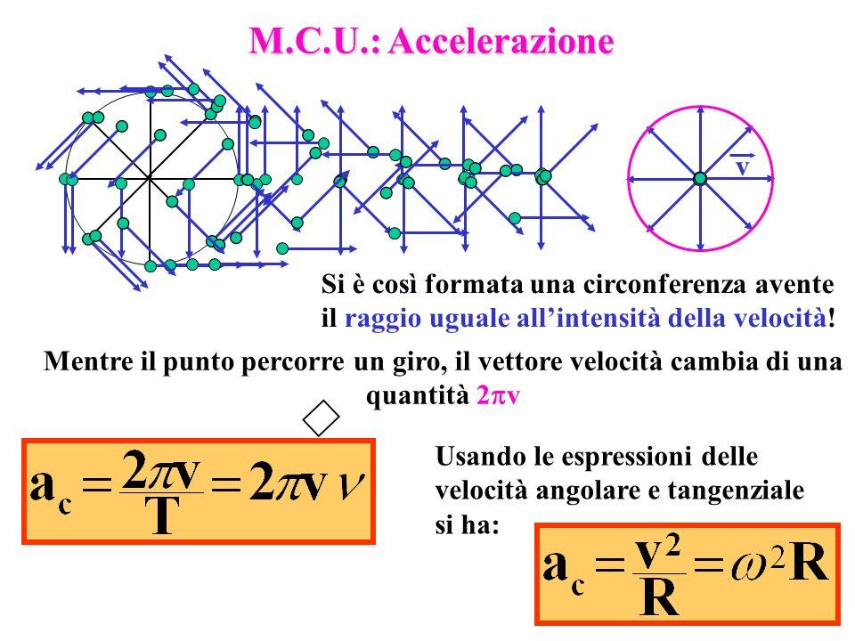 M.C.U.: Accelerazione v. Si è così formata una circonferenza avente il raggio uguale all'intensità della velocità!