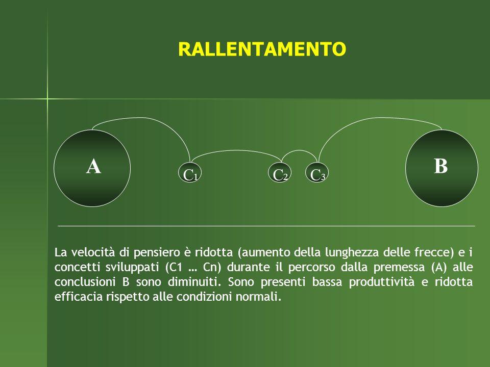 RALLENTAMENTO A. B. C1. C2. C3.