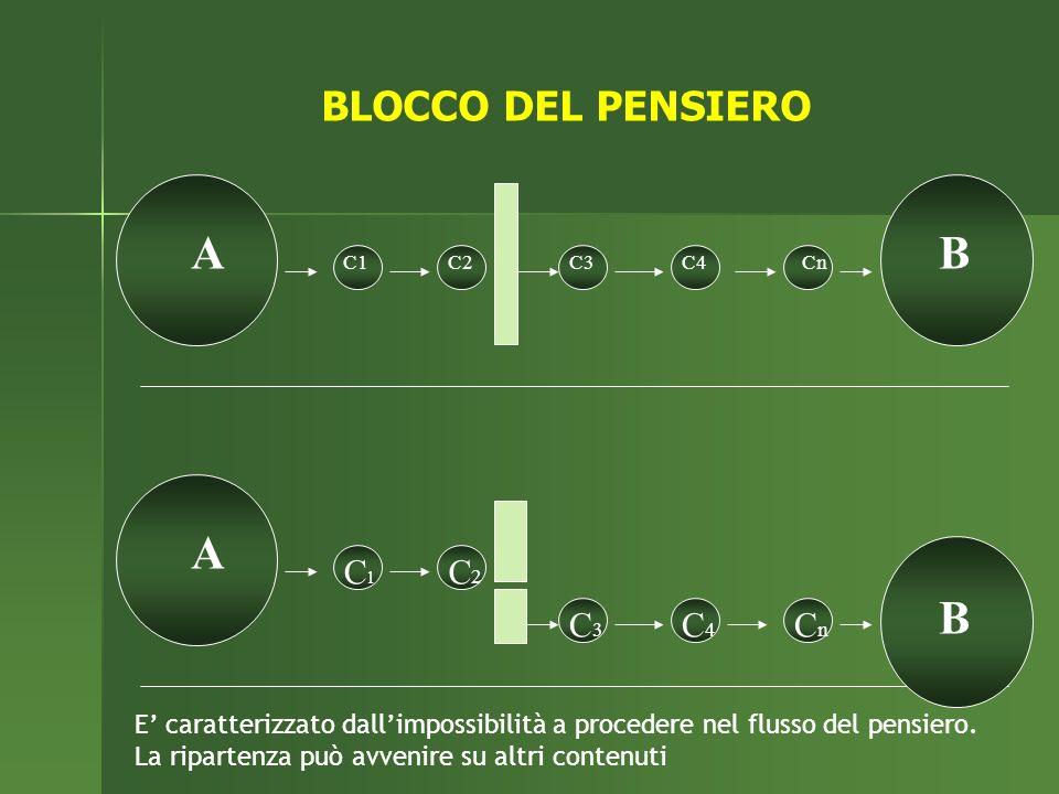 BLOCCO DEL PENSIERO A. B. C1. C2. C3. C4. Cn. E' caratterizzato dall'impossibilità a procedere nel flusso del pensiero.