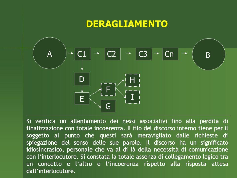 DERAGLIAMENTO A C1 C2 C3 Cn B D E F G H I