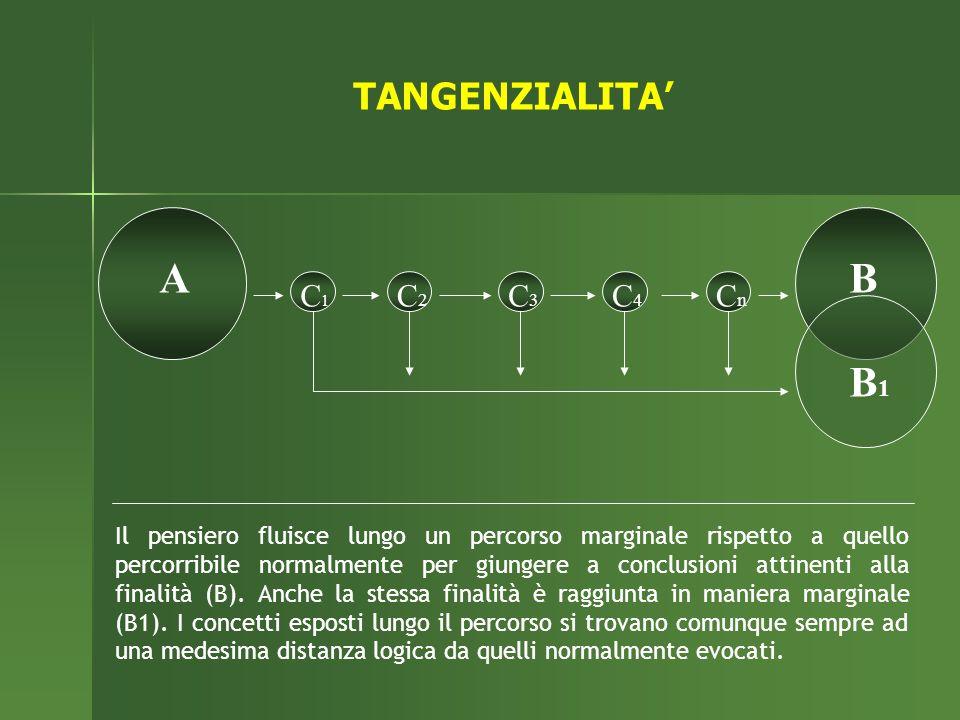 A B B1 TANGENZIALITA' C1 C2 C3 C4 Cn