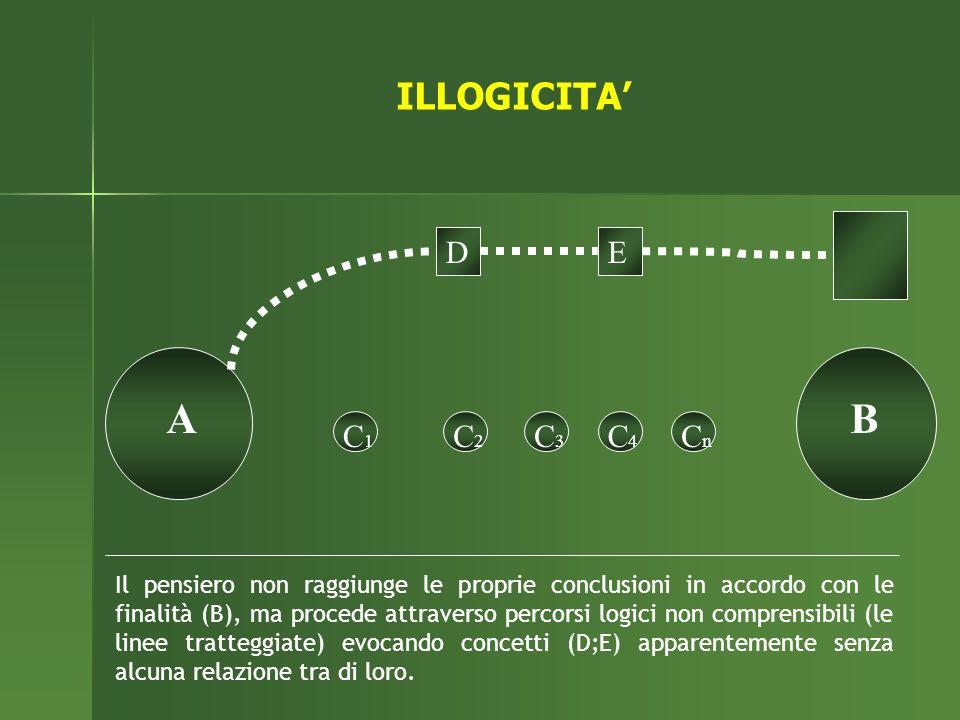 A B ILLOGICITA' E D C1 C2 C3 C4 Cn