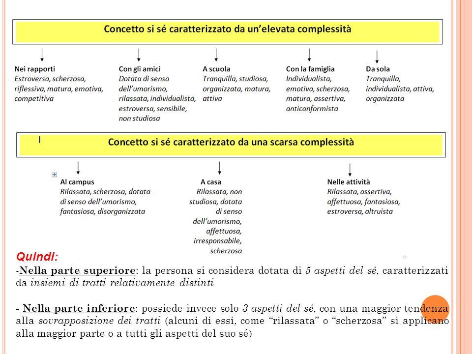 Quindi: Nella parte superiore: la persona si considera dotata di 5 aspetti del sé, caratterizzati da insiemi di tratti relativamente distinti.