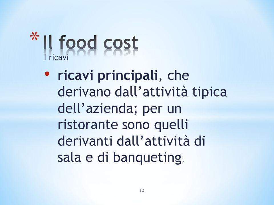 Il food cost I ricavi.