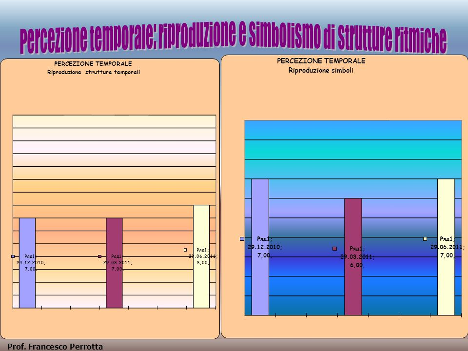 Percezione temporale: riproduzione e simbolismo di strutture ritmiche