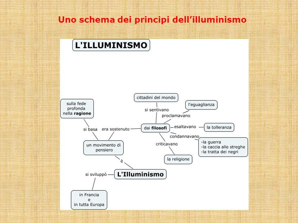 Uno schema dei principi dell'illuminismo
