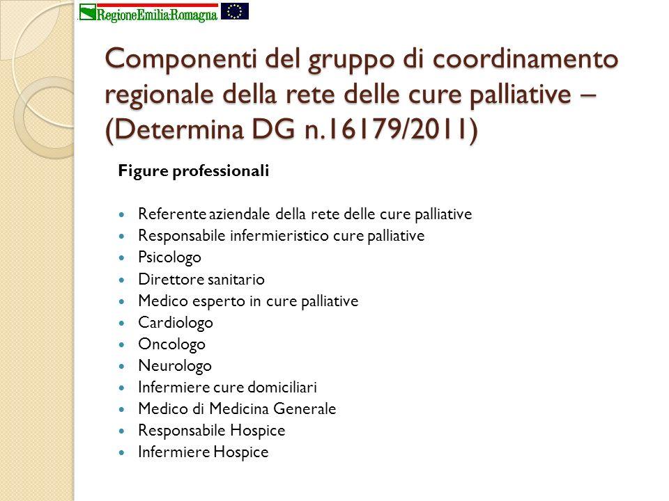 Componenti del gruppo di coordinamento regionale della rete delle cure palliative – (Determina DG n.16179/2011)