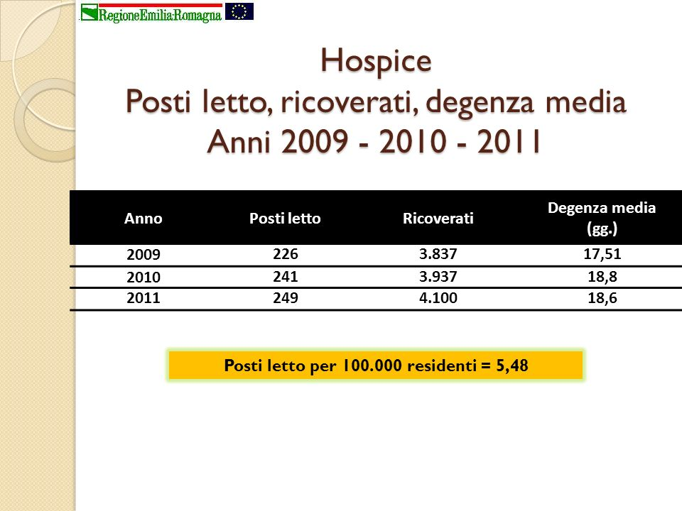 Hospice Posti letto, ricoverati, degenza media Anni 2009 - 2010 - 2011
