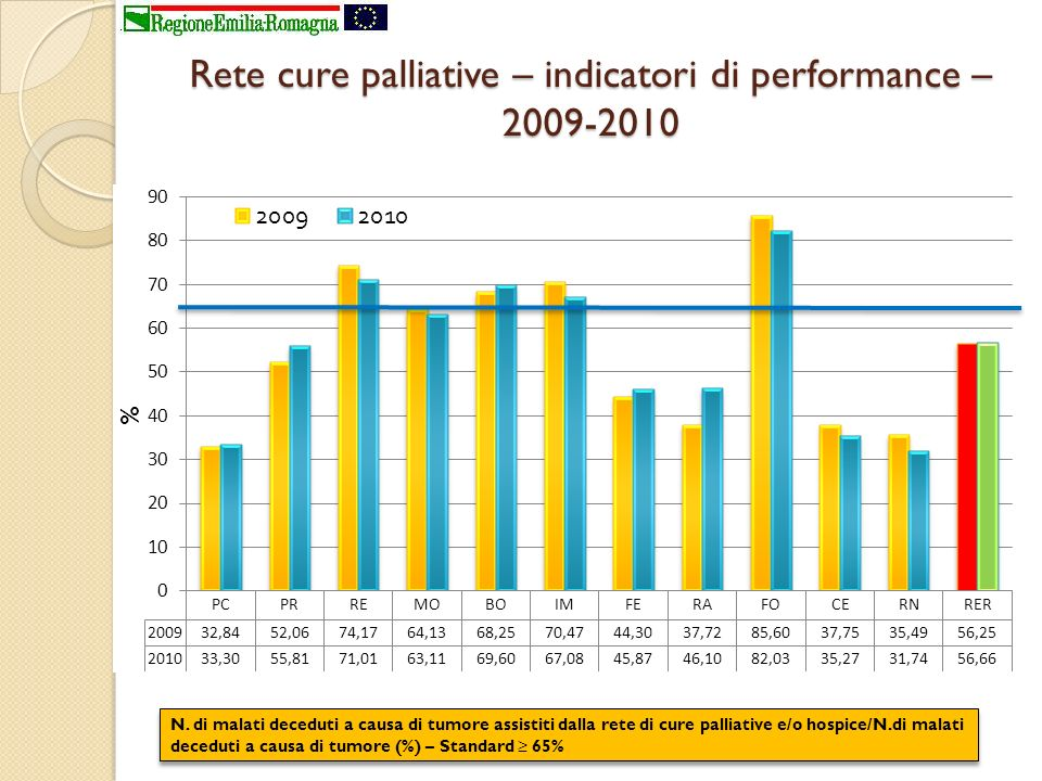 Rete cure palliative – indicatori di performance – 2009-2010