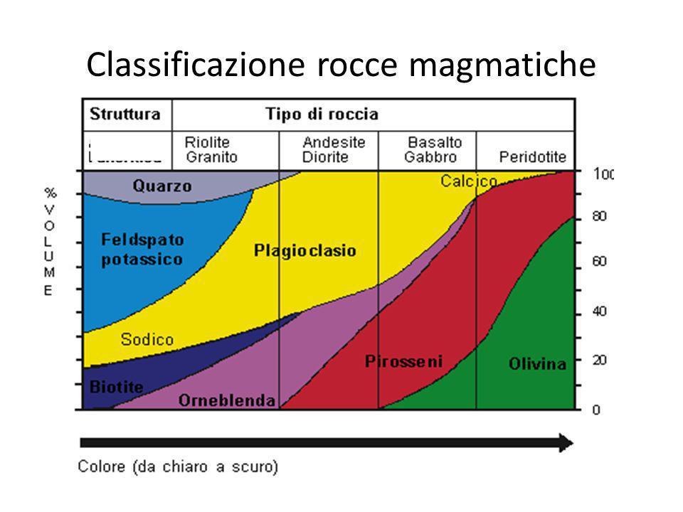 Classificazione rocce magmatiche