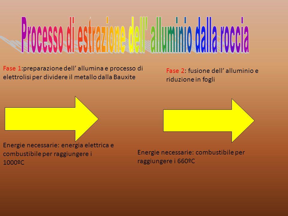 Processo di estrazione dell alluminio dalla roccia