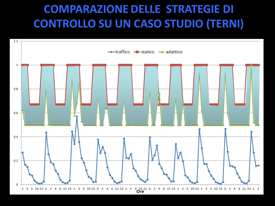 COMPARAZIONE DELLE STRATEGIE DI CONTROLLO SU UN CASO STUDIO (TERNI)