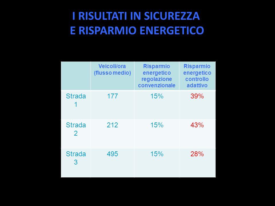 I RISULTATI IN SICUREZZA E RISPARMIO ENERGETICO