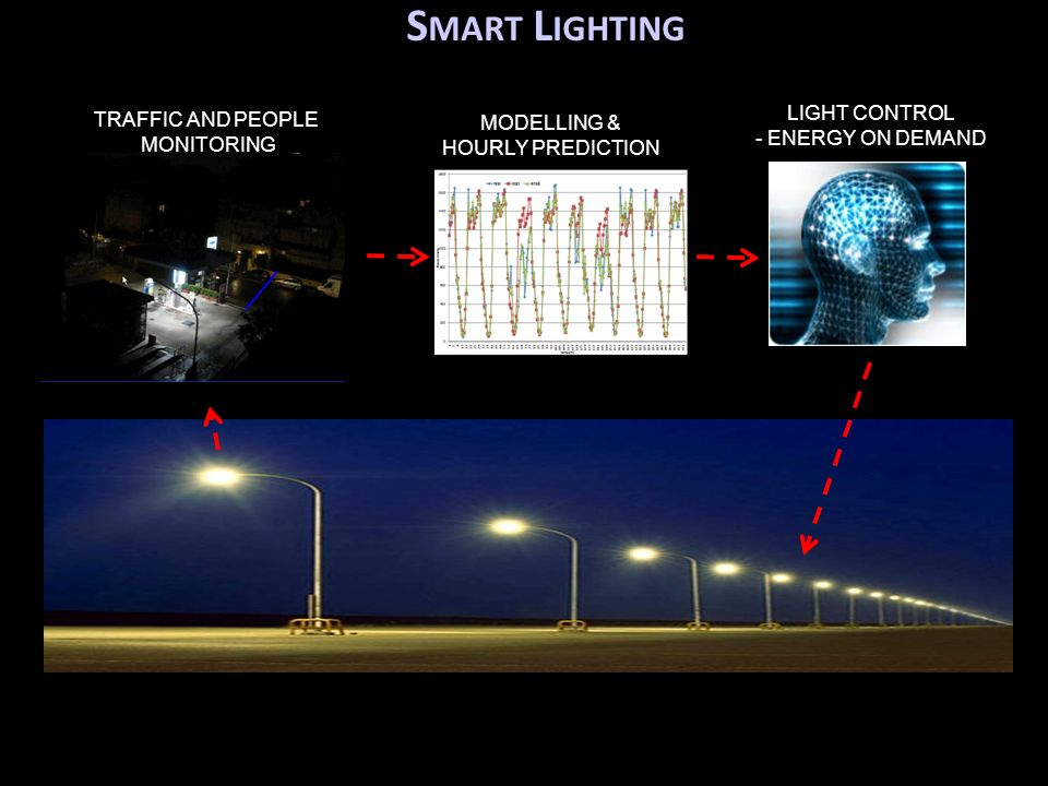 Smart Lighting Light control Traffic and people Modelling &