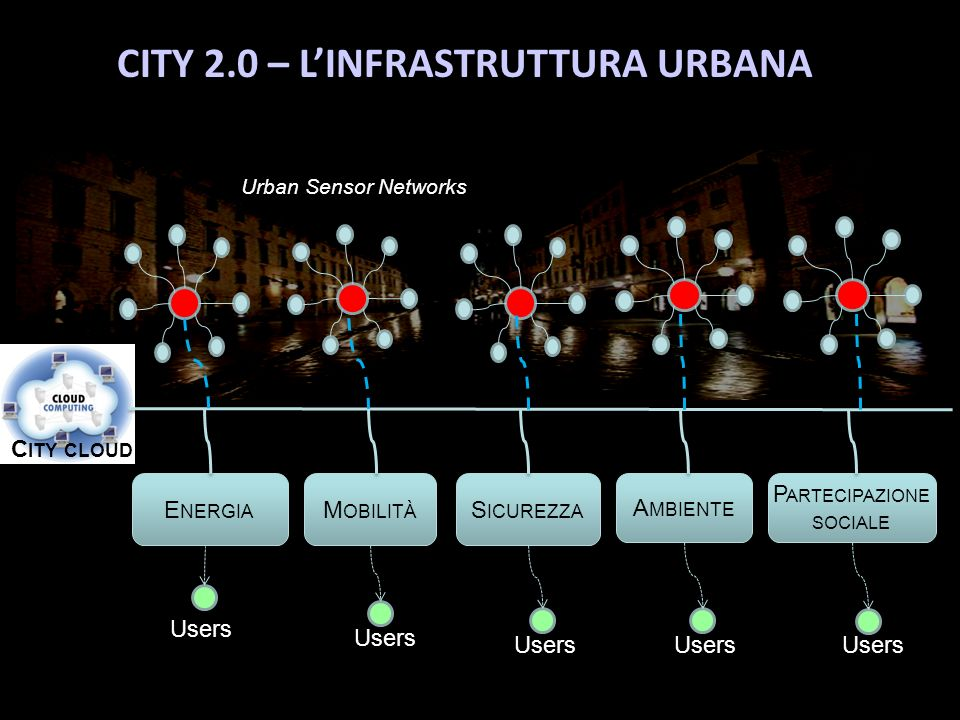 CITY 2.0 – L'INFRASTRUTTURA URBANA
