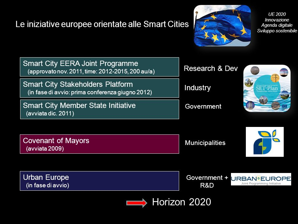 Horizon 2020 Le iniziative europee orientate alle Smart Cities