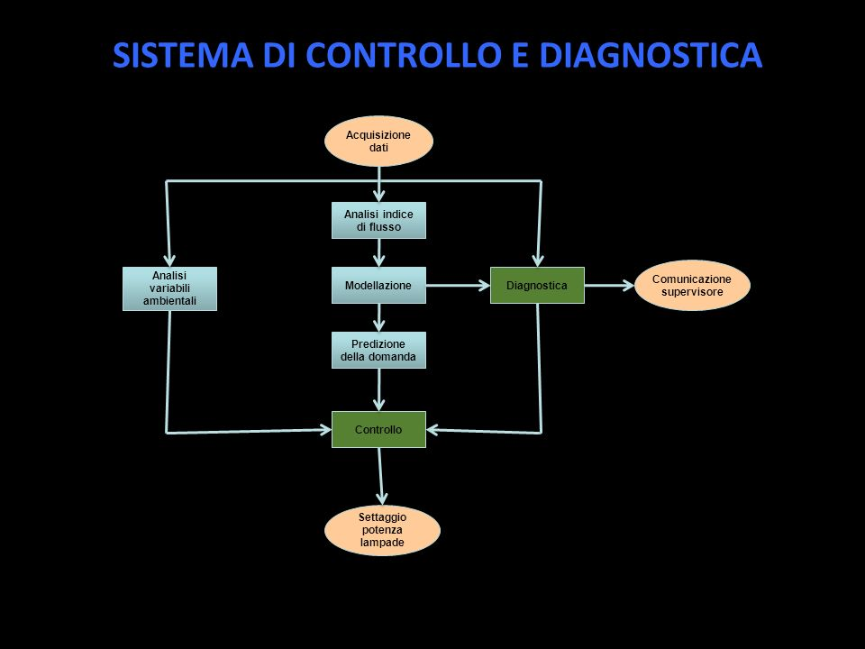 SISTEMA DI CONTROLLO E DIAGNOSTICA