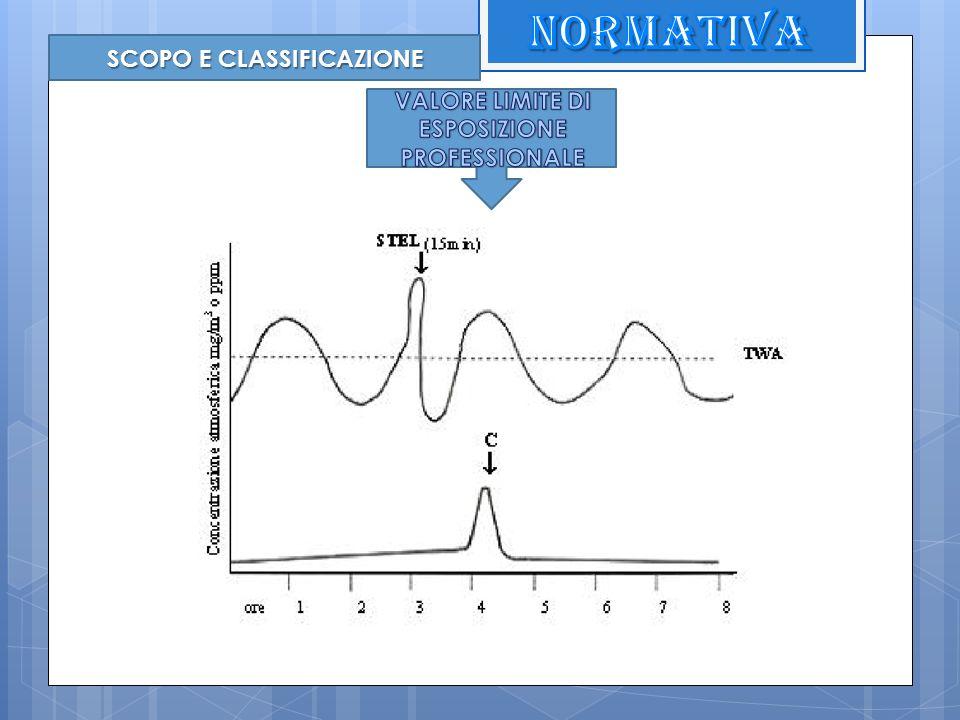 SCOPO E CLASSIFICAZIONE VALORE LIMITE DI ESPOSIZIONE PROFESSIONALE