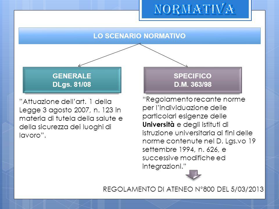 NORMATIVA LO SCENARIO NORMATIVO GENERALE DLgs. 81/08 SPECIFICO