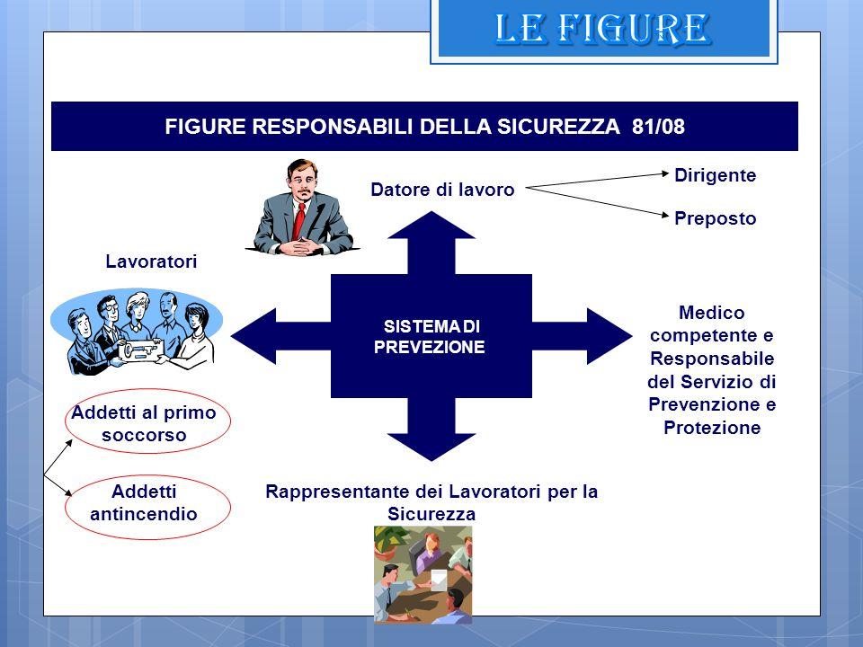 LE FIGURE FIGURE RESPONSABILI DELLA SICUREZZA 81/08 Dirigente