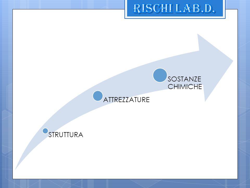 Rischi lab.d. STRUTTURA ATTREZZATURE SOSTANZE CHIMICHE