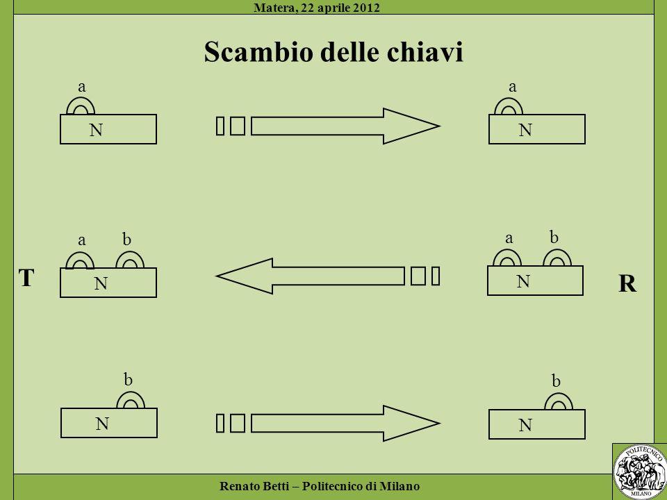 Scambio delle chiavi T R a a N a b a b N b b N N N N