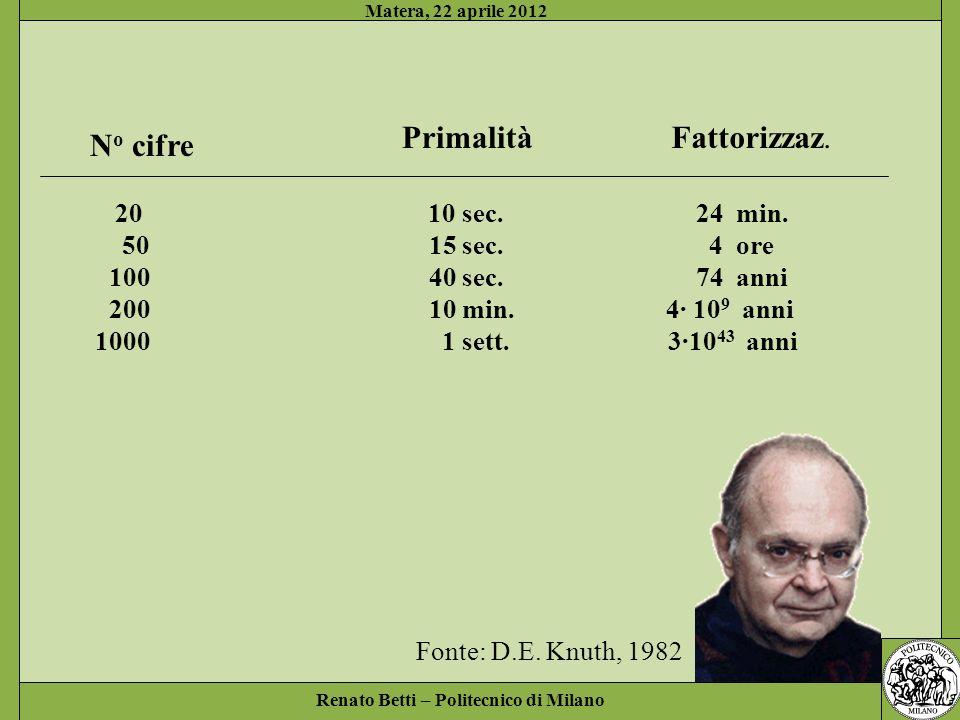 No cifre Primalità Fattorizzaz. Fonte: D.E. Knuth, 1982
