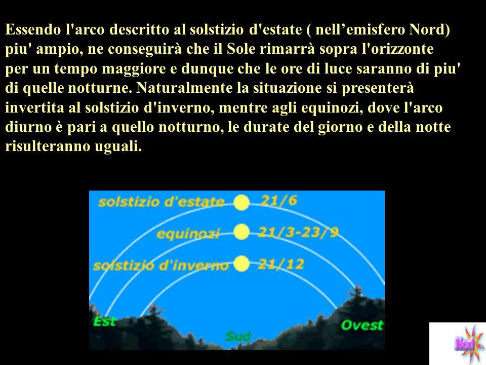 Essendo l arco descritto al solstizio d estate ( nell'emisfero Nord) piu ampio, ne conseguirà che il Sole rimarrà sopra l orizzonte per un tempo maggiore e dunque che le ore di luce saranno di piu di quelle notturne.