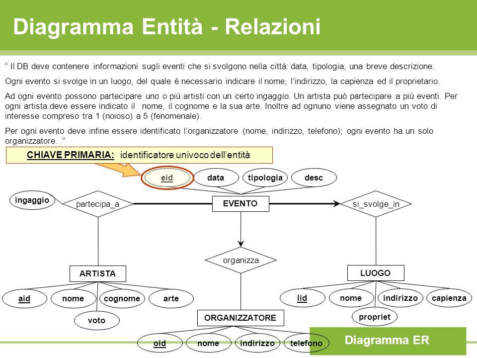 Diagramma Entità - Relazioni